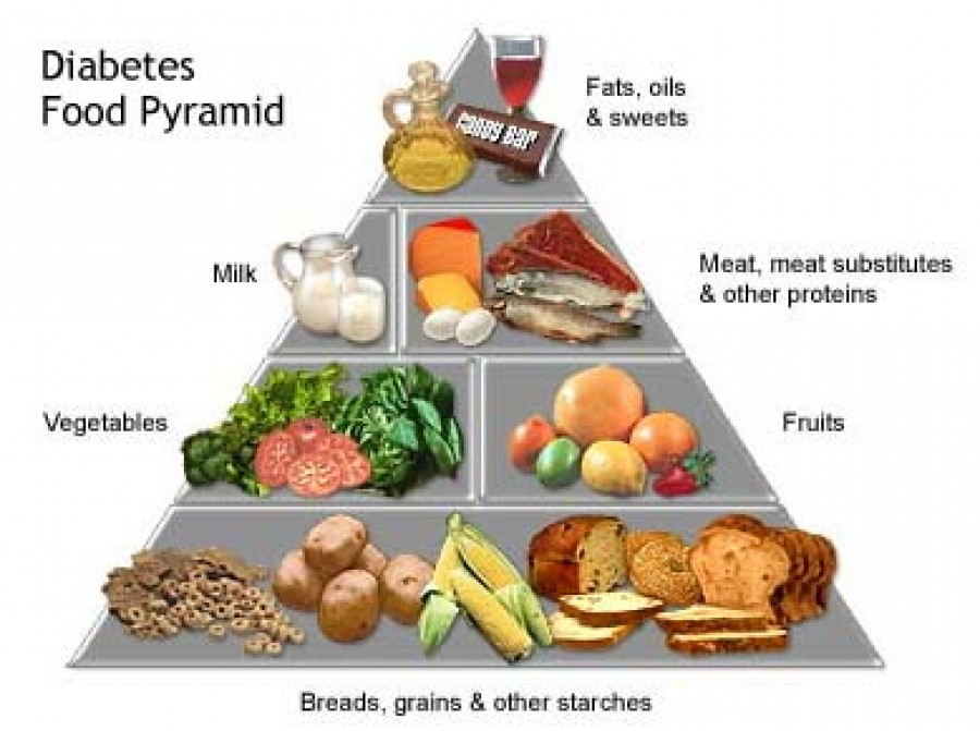 Diabetic Diet with Carbs
